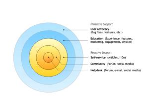 SUMO Support Model